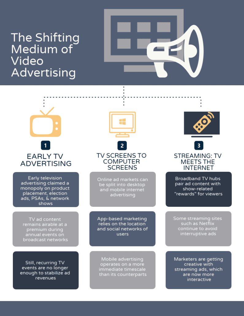 The Shifting Medium of Video Advertising Infographic